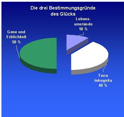 Glücksforschung Studie